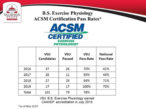 Exercise Physiology - Valdosta State University